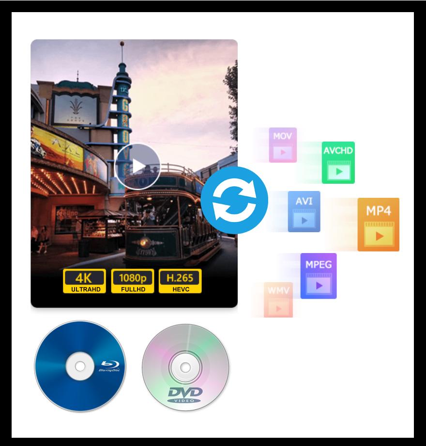 Convert Blu-ray, DVD, Any Format